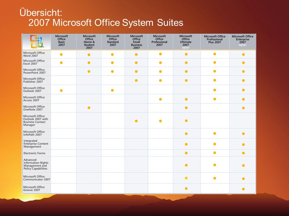 Bestandteile von 2007 Microsoft Office System Microsoft Office SharePoint Server for Search 2007 Microsoft Exchange Server 2007 Microsoft Office Communications Server 2007 Core CAL Suite Enterprise CAL Suite 2007 Microsoft Office Server Server- produkte Programme Services
