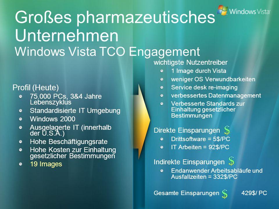 Großes pharmazeutisches Unternehmen Windows Vista TCO Engagement Profil (Heute) 75.000 PCs, 3&4 Jahre Lebenszyklus Standardisierte IT Umgebung Windows