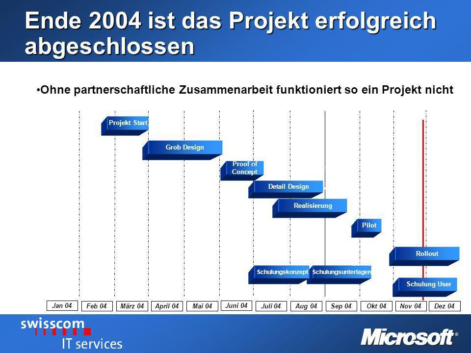 Ende 2004 ist das Projekt erfolgreich abgeschlossen April 04 Mai 04 Proof of Concept Feb 04 März 04 Jan 04 Detail Design Abnahme Proof of Concept Grob