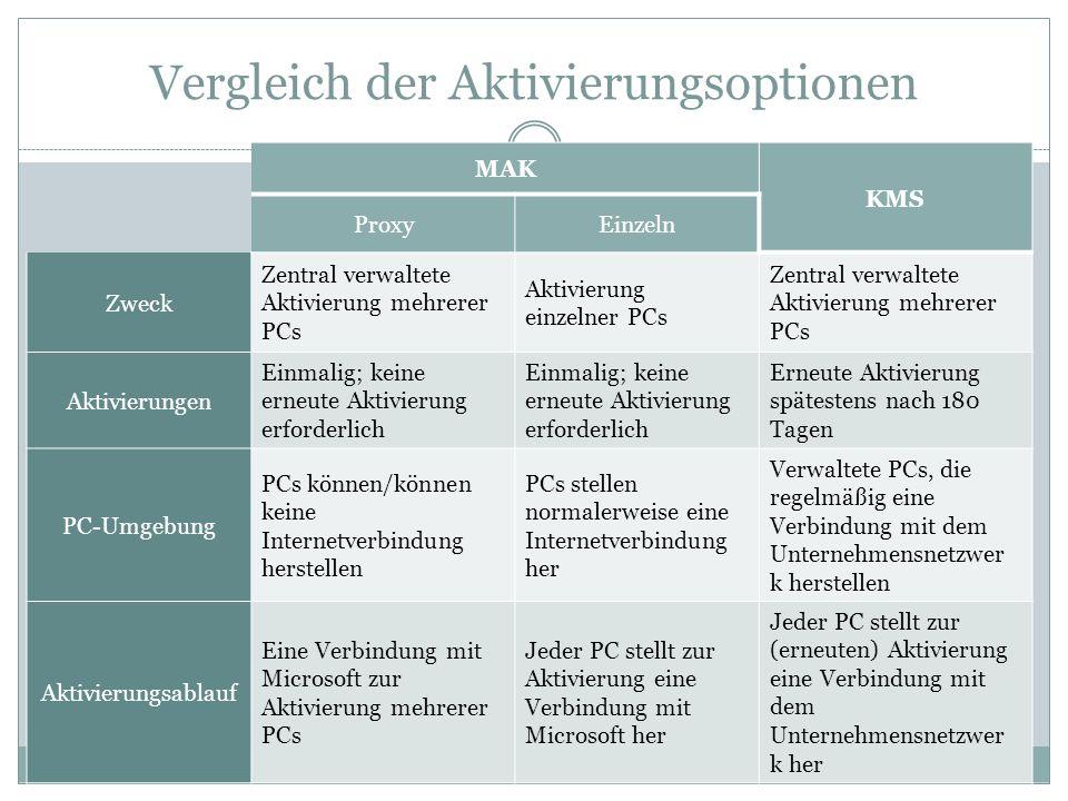 Vergleich der Aktivierungsoptionen MAK KMS ProxyEinzeln Zweck Zentral verwaltete Aktivierung mehrerer PCs Aktivierung einzelner PCs Zentral verwaltete