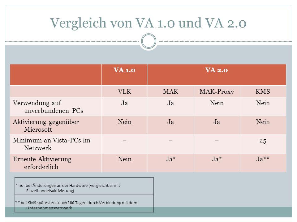 Vergleich von VA 1.0 und VA 2.0 VA 1.0VA 2.0 VLKMAKMAK-ProxyKMS Verwendung auf unverbundenen PCs Ja Nein Aktivierung gegenüber Microsoft NeinJa Nein M