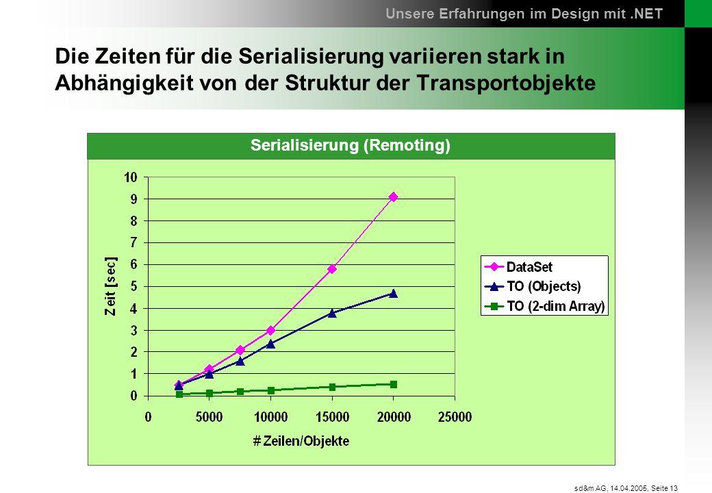 Seite 13 sd&m AG, 14.04.2005, Die Zeiten für die Serialisierung variieren stark in Abhängigkeit von der Struktur der Transportobjekte Unsere Erfahrung