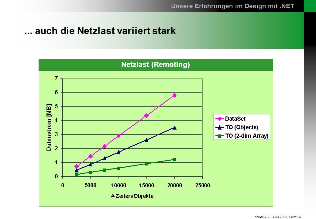 Seite 14 sd&m AG, 14.04.2005,... auch die Netzlast variiert stark Unsere Erfahrungen im Design mit.NET Netzlast (Remoting)