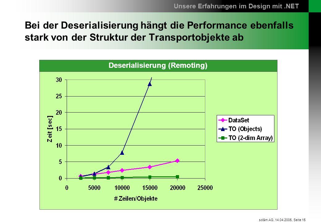 Seite 15 sd&m AG, 14.04.2005, Bei der Deserialisierung hängt die Performance ebenfalls stark von der Struktur der Transportobjekte ab Unsere Erfahrung
