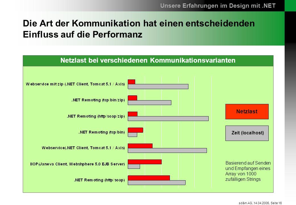 Seite 16 sd&m AG, 14.04.2005, Netzlast bei verschiedenen Kommunikationskanälen Die Art der Kommunikation hat einen entscheidenden Einfluss auf die Per