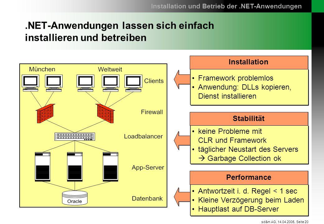 Seite 20 sd&m AG, 14.04.2005,.NET-Anwendungen lassen sich einfach installieren und betreiben Installation und Betrieb der.NET-Anwendungen Framework pr
