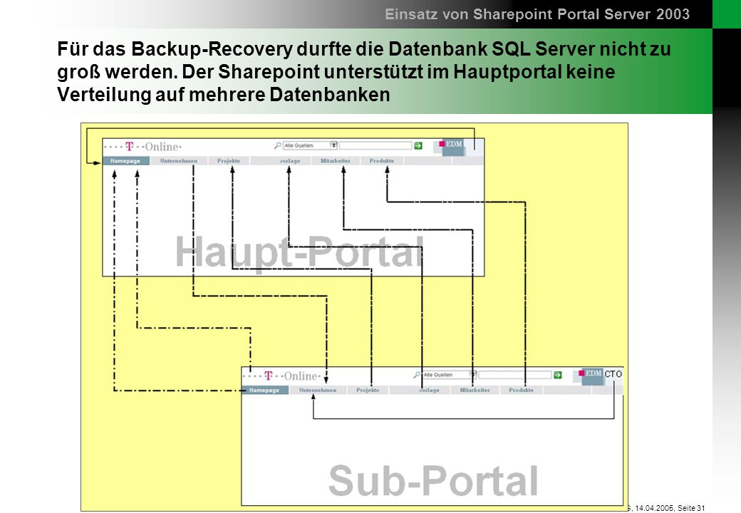 Seite 31 sd&m AG, 14.04.2005, Für das Backup-Recovery durfte die Datenbank SQL Server nicht zu groß werden. Der Sharepoint unterstützt im Hauptportal