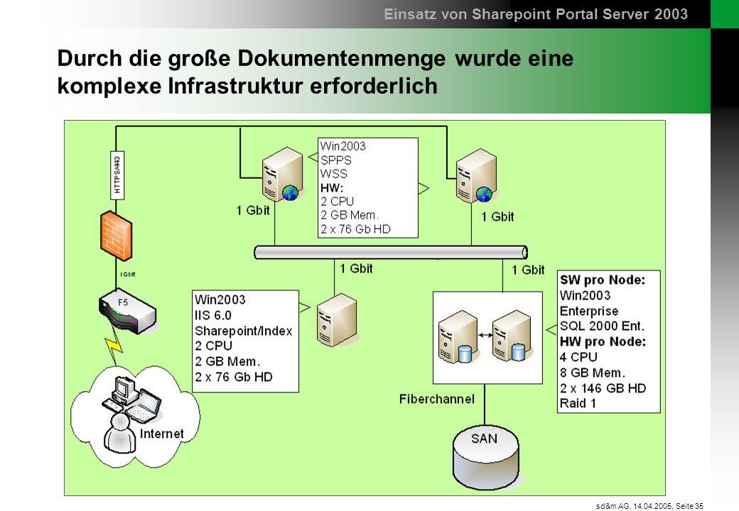Seite 35 sd&m AG, 14.04.2005, Durch die große Dokumentenmenge wurde eine komplexe Infrastruktur erforderlich Einsatz von Sharepoint Portal Server 2003