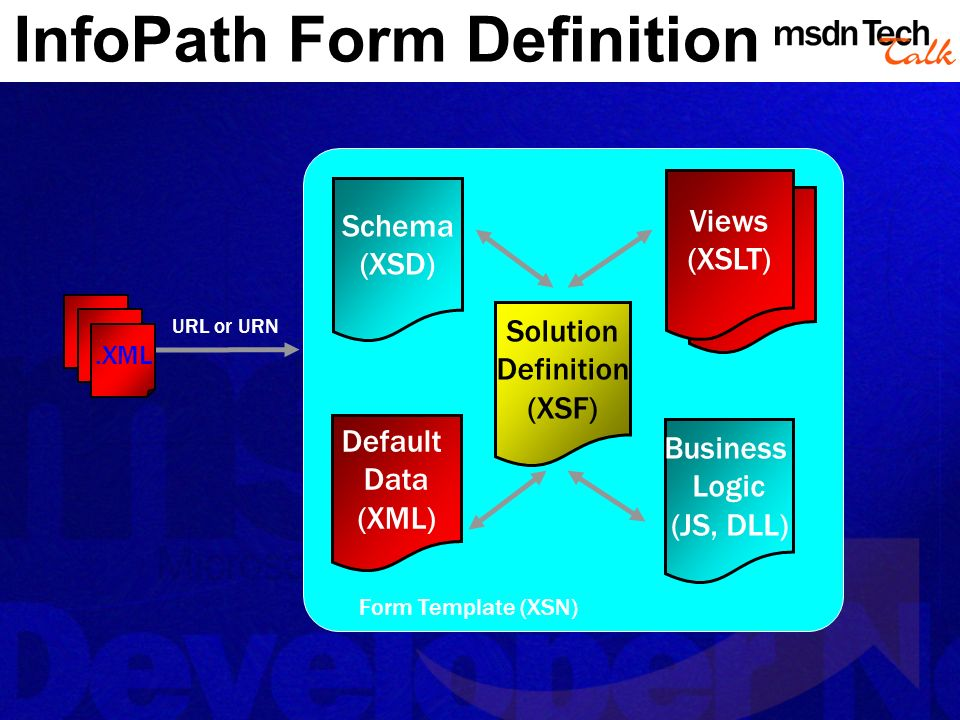InfoPath Form Definition Views (XSLT) URL or URN Form Template (XSN).XML Schema (XSD) Default Data (XML) Business Logic (JS, DLL) Solution Definition (XSF)