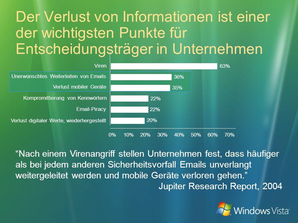 Der Verlust von Informationen ist einer der wichtigsten Punkte für Entscheidungsträger in Unternehmen Nach einem Virenangriff stellen Unternehmen fest