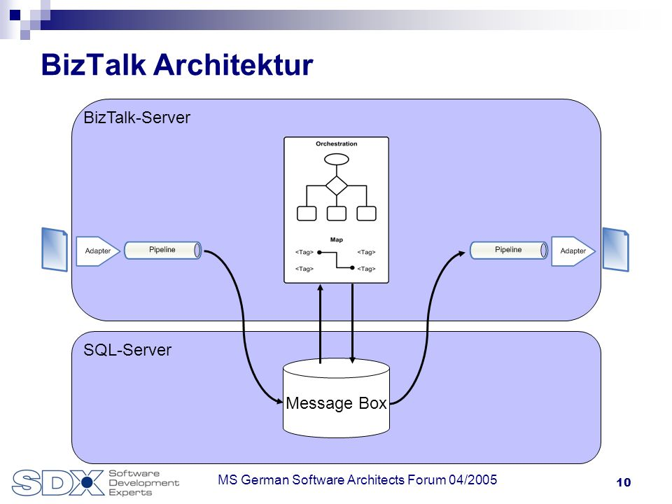10 MS German Software Architects Forum 04/2005 SQL-Server BizTalk-Server BizTalk Architektur Message Box