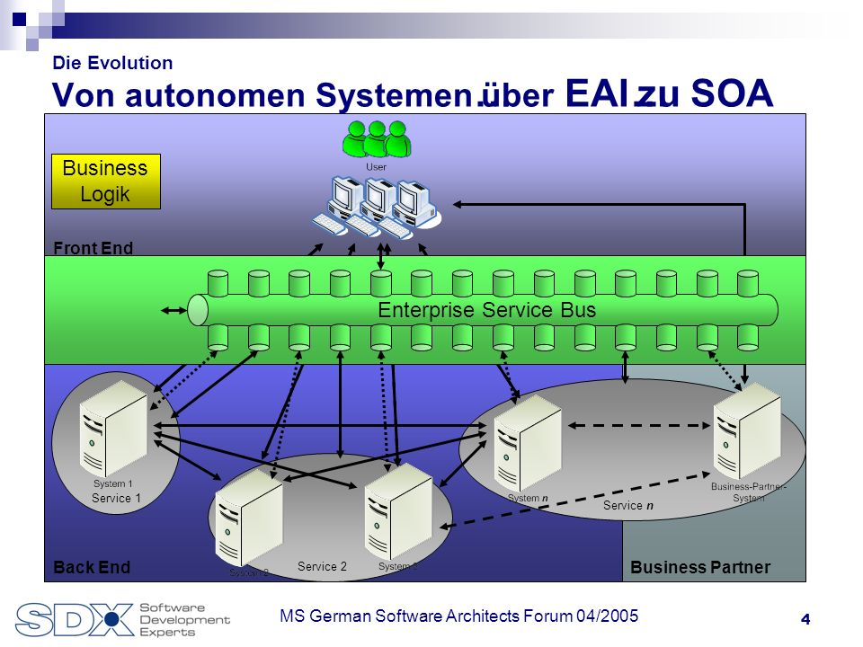 4 MS German Software Architects Forum 04/2005 Front End Business PartnerBack End Service 1 Service 2 Service n Die Evolution Von autonomen Systemen über EAIzu SOA… Enterprise Service Bus … Business Logik