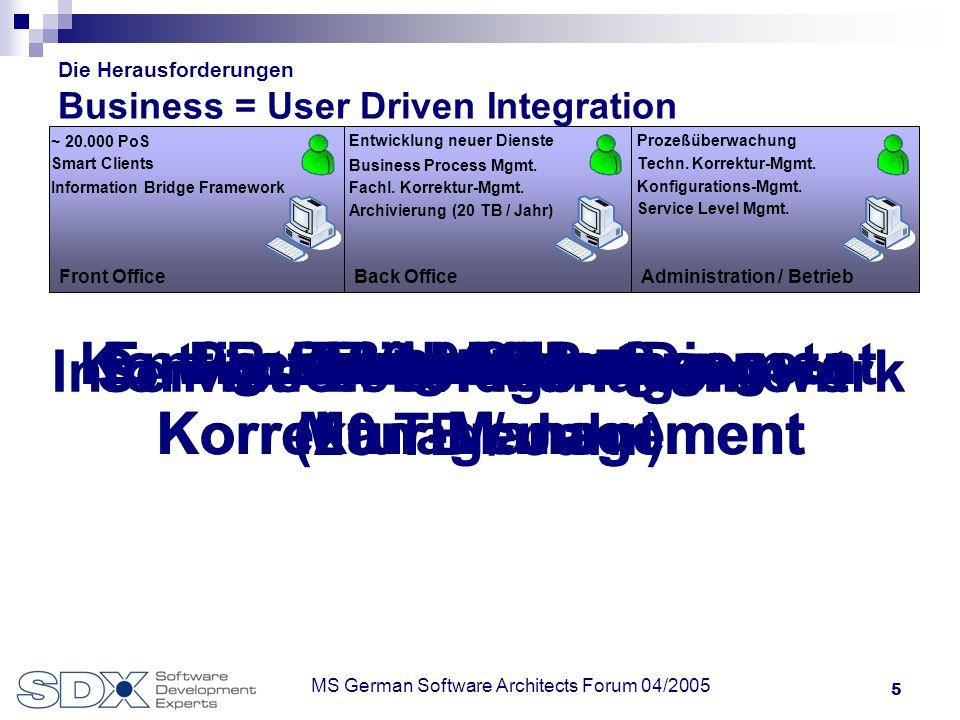 16 MS German Software Architects Forum 04/2005 Die Herausforderungen Host-Integration Host-Integration mit WRQ Verastream Ermöglicht Modellierung von Host-basierenden (Teil-) Prozessen Modelle können ohne Änderungen an bestehenden Host-Systemen erstellt werden Modelle können als.NET Klasse oder als Web-Service genutzt werden.