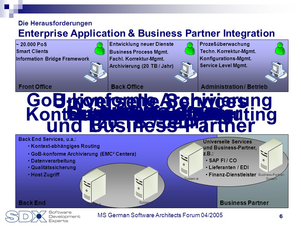 6 MS German Software Architects Forum 04/2005 Business PartnerBack End Die Herausforderungen Enterprise Application & Business Partner Integration Back End Services Back End Services, u.a.: GoB-konforme Archivierung (20 TB / Jahr) GoB-konforme Archivierung (EMC² Centera) Kontext-abhängiges Routing Datenverarbeitung Qualitätssicherung Host Zugriff Universelle Services und Business-Partner Universelle Services und Business-Partner, z.B.: Lieferanten / EDI SAP FI / CO Finanz-Dienstleister Front OfficeBack OfficeAdministration / Betrieb ~ 20.000 PoS Smart Clients Fachl.