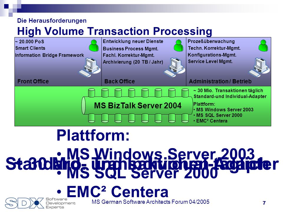 7 MS German Software Architects Forum 04/2005 Die Herausforderungen High Volume Transaction Processing Front OfficeBack OfficeAdministration / Betrieb Business PartnerBack End Universelle Services und Business-Partner, z.B.: Back End Services, u.a.: GoB-konforme Archivierung (EMC² Centera) Kontext-abhängiges Routing Datenverarbeitung Qualitätssicherung Host Zugriff Lieferanten / EDI SAP FI / CO Finanz-Dienstleister MS BizTalk Server 2004 ~ 30 Mio.