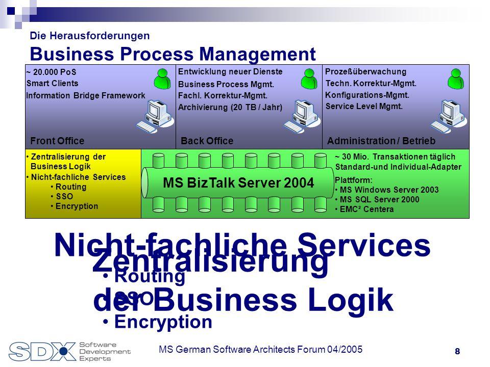 19 Ihr Partner für Business driven Integration! www.sdx-ag.de