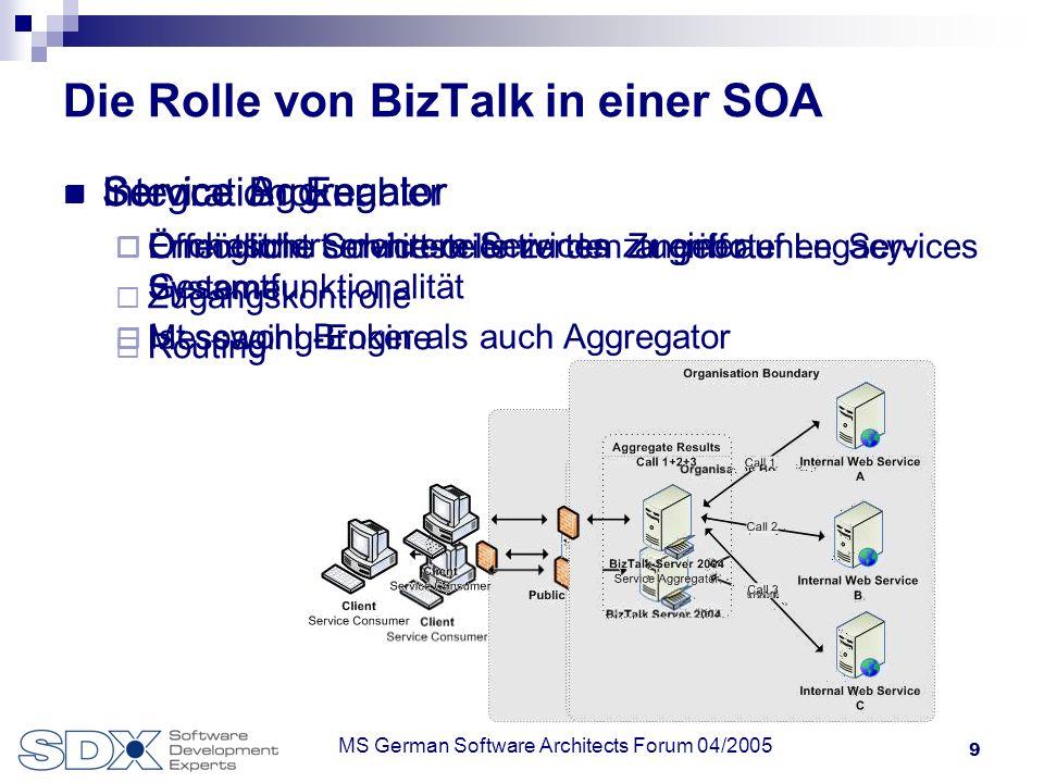 9 MS German Software Architects Forum 04/2005 Die Rolle von BizTalk in einer SOA Integration Enabler Ermöglicht service-orientierten Zugriff auf Legac