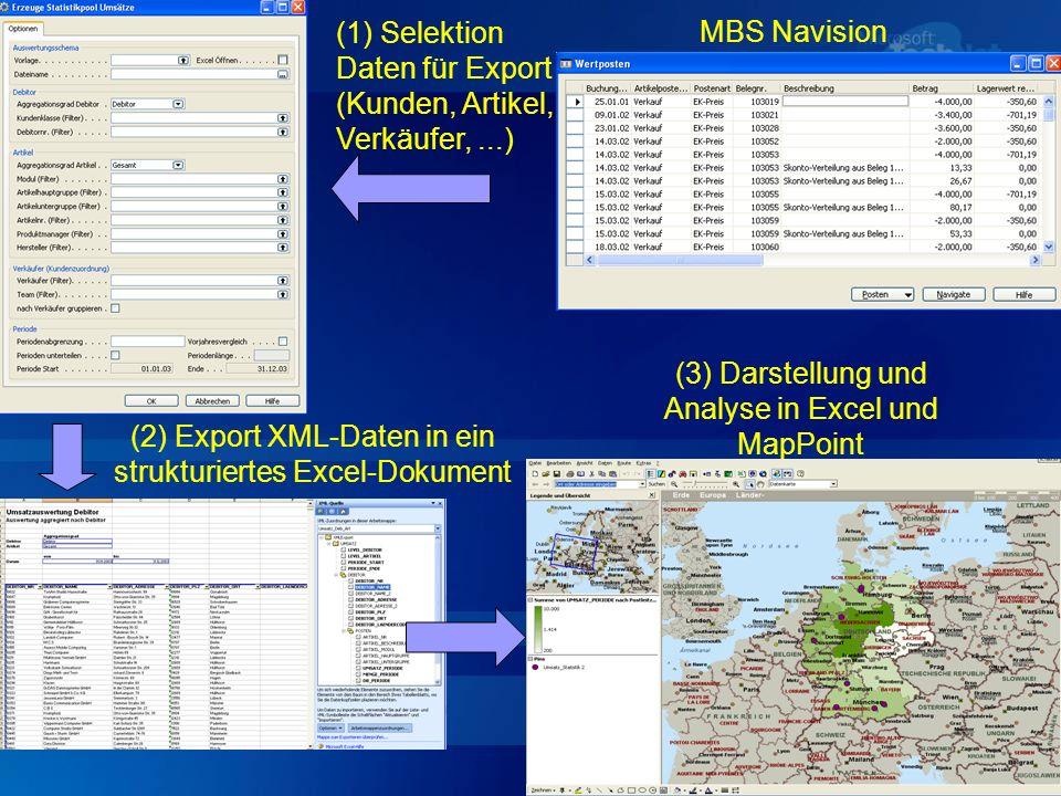 (2) Export XML-Daten in ein strukturiertes Excel-Dokument MBS Navision (1) Selektion Daten für Export (Kunden, Artikel, Verkäufer,...) (3) Darstellung