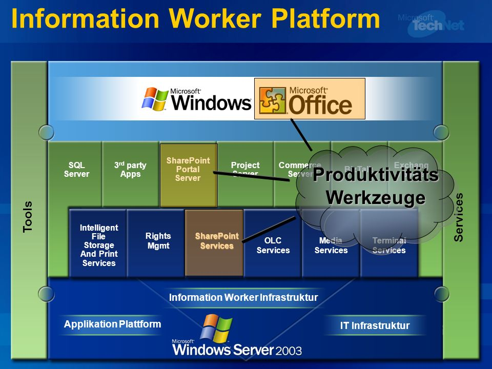 Information Worker Platform Tools Applikation Plattform IT Infrastruktur Information Worker Infrastruktur SQL Server 3 rd party Apps SharePoint Portal Server Project Server Commerce Server BizTalk Exchang e Server Intelligent File Storage And Print Services Rights MgmtSharePointServices OLC Services Media Services Terminal Services ProduktivitätsWerkzeuge