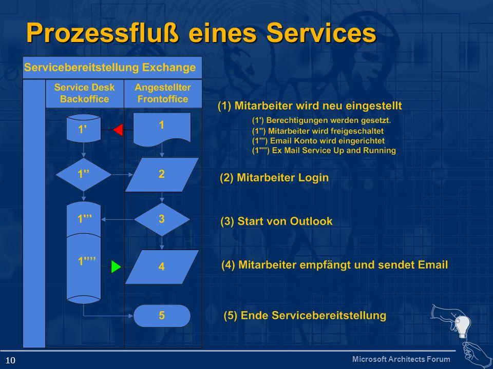 Microsoft Architects Forum 10 Prozessfluß eines Services