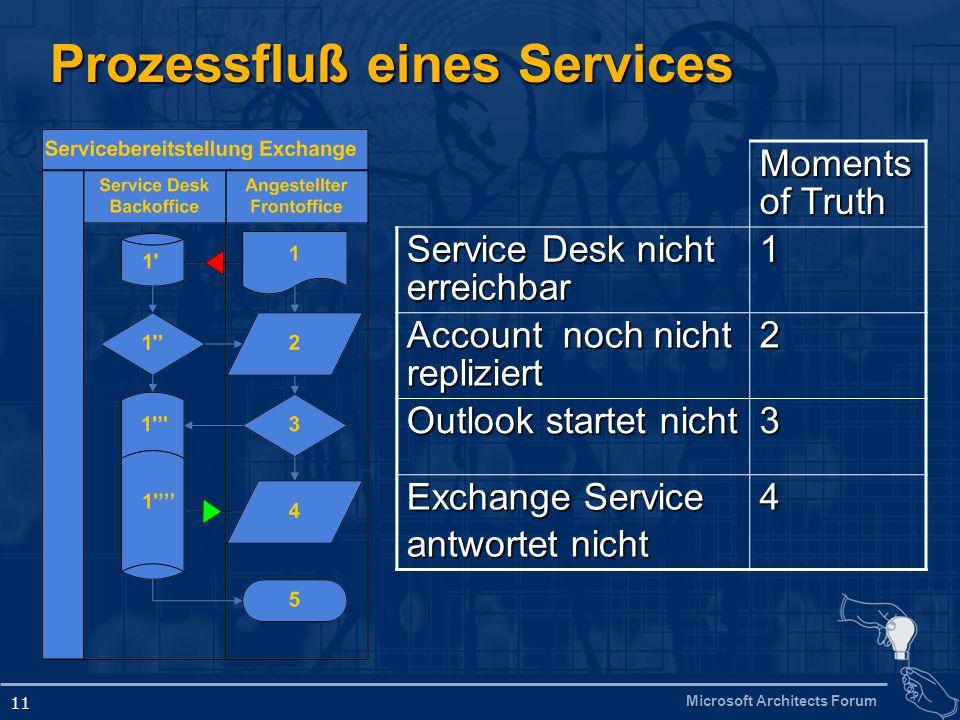 Microsoft Architects Forum 11 Prozessfluß eines Services Moments of Truth Service Desk nicht erreichbar 1 Account noch nicht repliziert 2 Outlook star