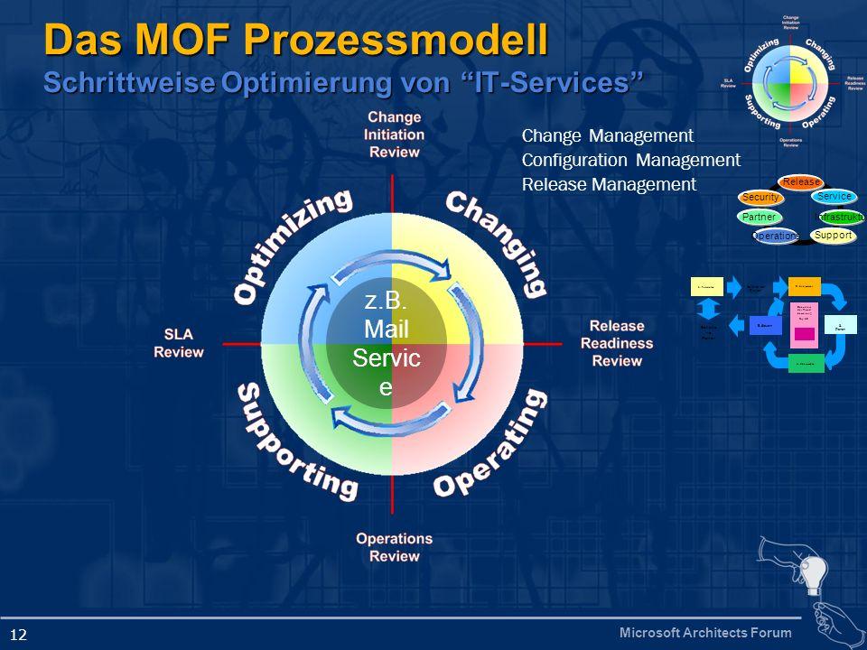 Microsoft Architects Forum 12 Das MOF Prozessmodell Schrittweise Optimierung von IT-Services Change Management Configuration Management Release Manage