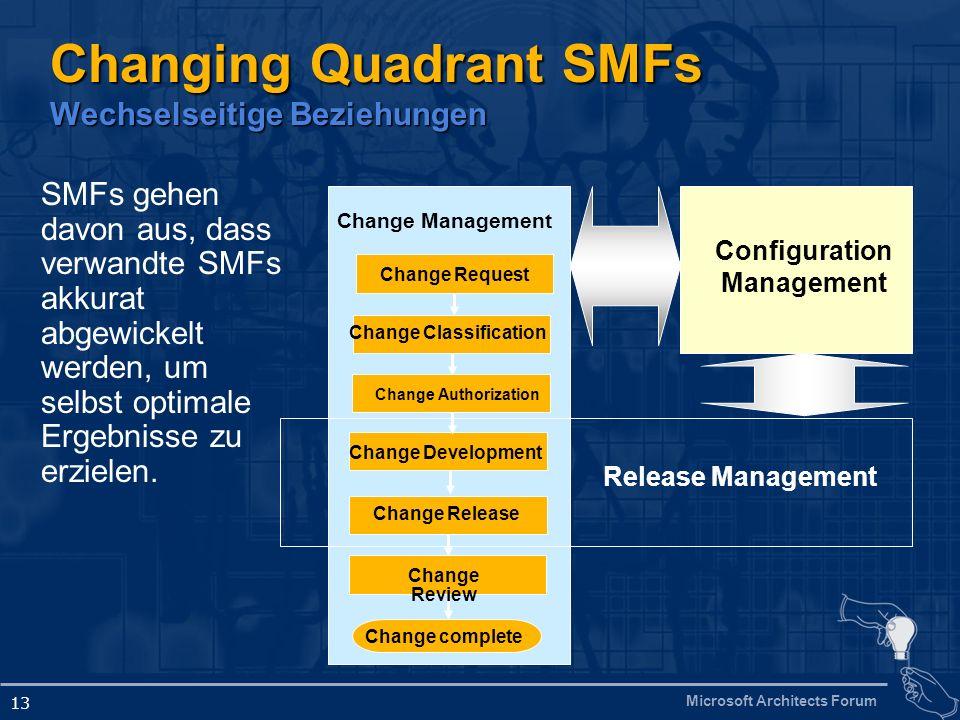 Microsoft Architects Forum 13 Changing Quadrant SMFs Wechselseitige Beziehungen Change Request Change Development Change complete Change Release Chang
