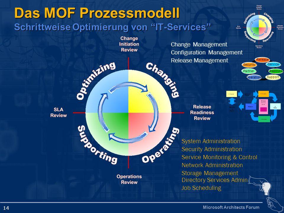 Microsoft Architects Forum 14 Das MOF Prozessmodell Schrittweise Optimierung von IT-Services Change Management Configuration Management Release Manage