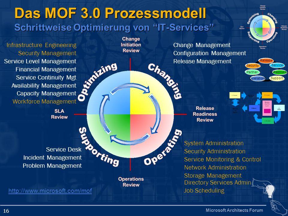 Microsoft Architects Forum 16 Das MOF 3.0 Prozessmodell Schrittweise Optimierung von IT-Services Infrastructure Engineering Security Management Servic