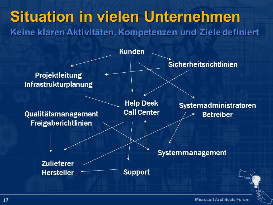 Microsoft Architects Forum 17 Situation in vielen Unternehmen Systemadministratoren Betreiber Help Desk Call Center Projektleitung Infrastrukturplanun