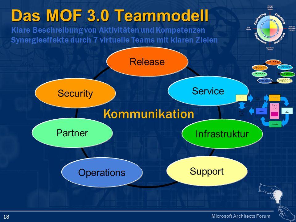Microsoft Architects Forum 18 Das MOF 3.0 Teammodell Klare Beschreibung von Aktivitäten und Kompetenzen Synergieeffekte durch 7 virtuelle Teams mit kl
