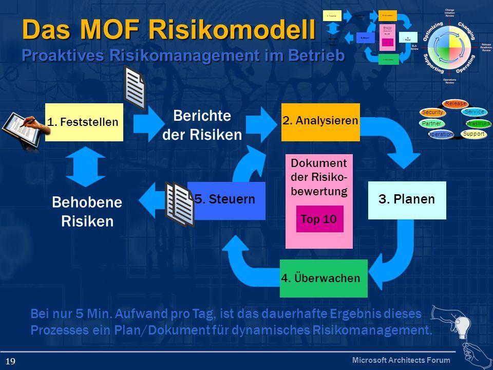 Microsoft Architects Forum 19 Das MOF Risikomodell Proaktives Risikomanagement im Betrieb Behobene Risiken Dokument der Risiko- bewertung Top 10 3. Pl