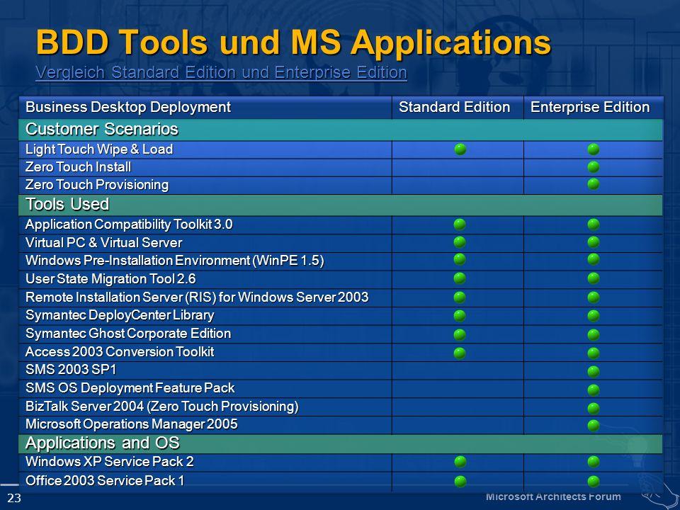 Microsoft Architects Forum 23 BDD Tools und MS Applications Vergleich Standard Edition und Enterprise Edition Vergleich Standard Edition und Enterpris