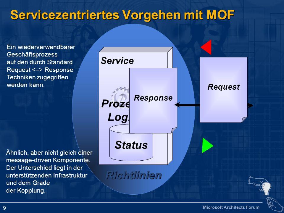 Microsoft Architects Forum 9 Richtlinien Servicezentriertes Vorgehen mit MOF Service Status Prozess Logik Response Request Ein wiederverwendbarer Gesc