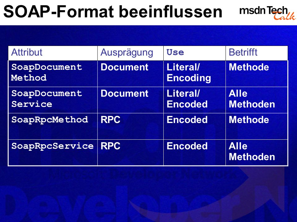 SOAP-Format beeinflussen AttributAusprägung Use Betrifft SoapDocument Method DocumentLiteral/ Encoding Methode SoapDocument Service DocumentLiteral/ E