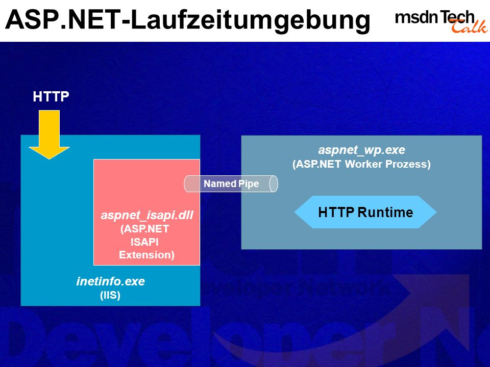 ASP.NET-Laufzeitumgebung inetinfo.exe (IIS) aspnet_isapi.dll (ASP.NET ISAPI Extension) aspnet_wp.exe (ASP.NET Worker Prozess) HTTP Named Pipe HTTP Run