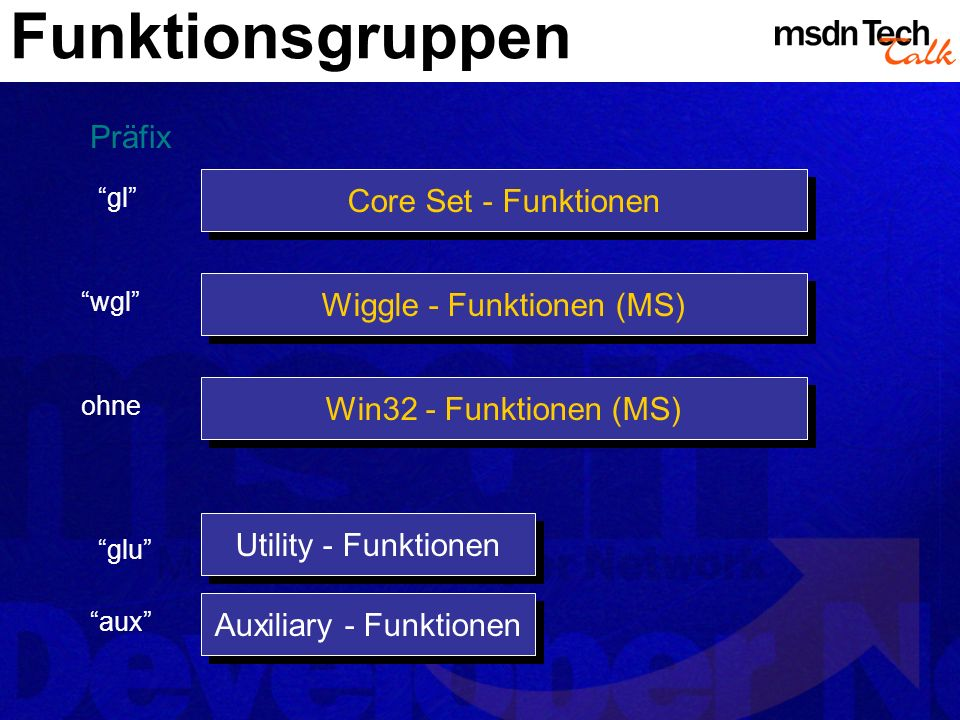 Funktionsgruppen Wiggle - Funktionen (MS) Core Set - Funktionen gl wgl Win32 - Funktionen (MS) ohne glu aux Präfix Utility - Funktionen Auxiliary - Funktionen