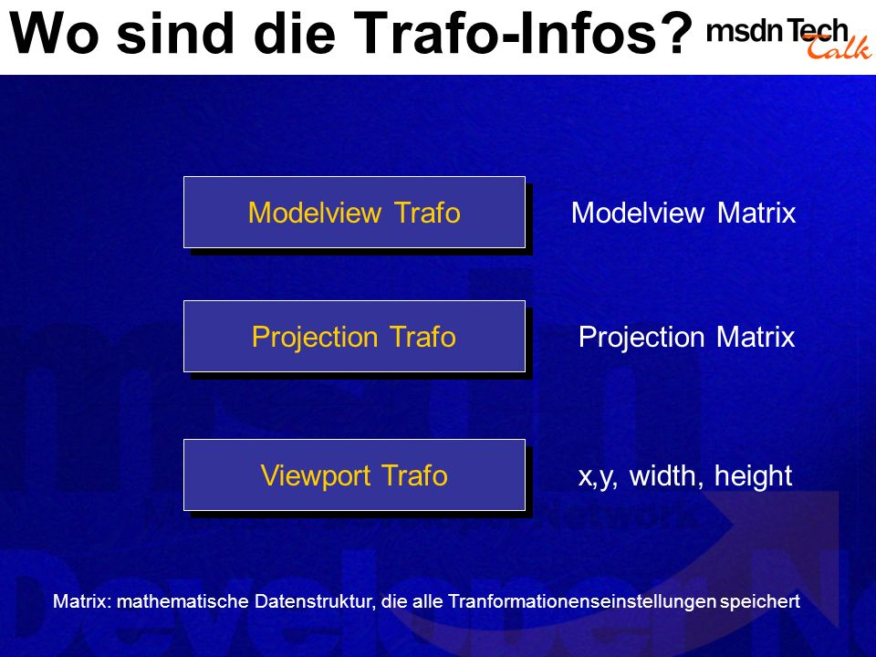 Wo sind die Trafo-Infos? Modelview Trafo Projection Trafo Viewport Trafo Modelview Matrix Projection Matrix x,y, width, height Matrix: mathematische D