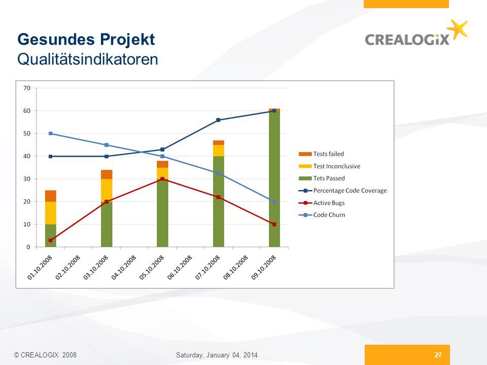 Gesundes Projekt Qualitätsindikatoren 27 Saturday, January 04, 2014 © CREALOGIX 2008