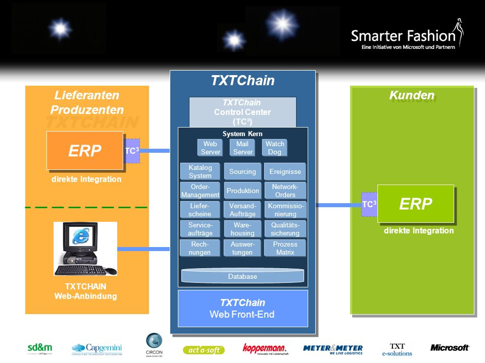 Architektur/Komponenten TXTCHAIN Kunden Lieferanten Produzenten TC 3 ERP TC 3 ERP TXTCHAIN Web-Anbindung direkte Integration TXTChain TXTChain TXTChai