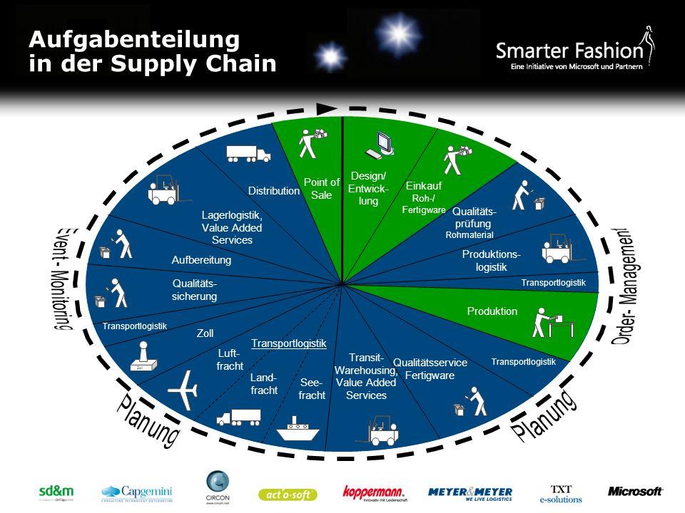 Aufgabenteilung in der Supply Chain $ $ $ Zoll Qualitäts- prüfung Rohmaterial Transportlogistik Qualitätsservice Fertigware Transit- Warehousing, Valu