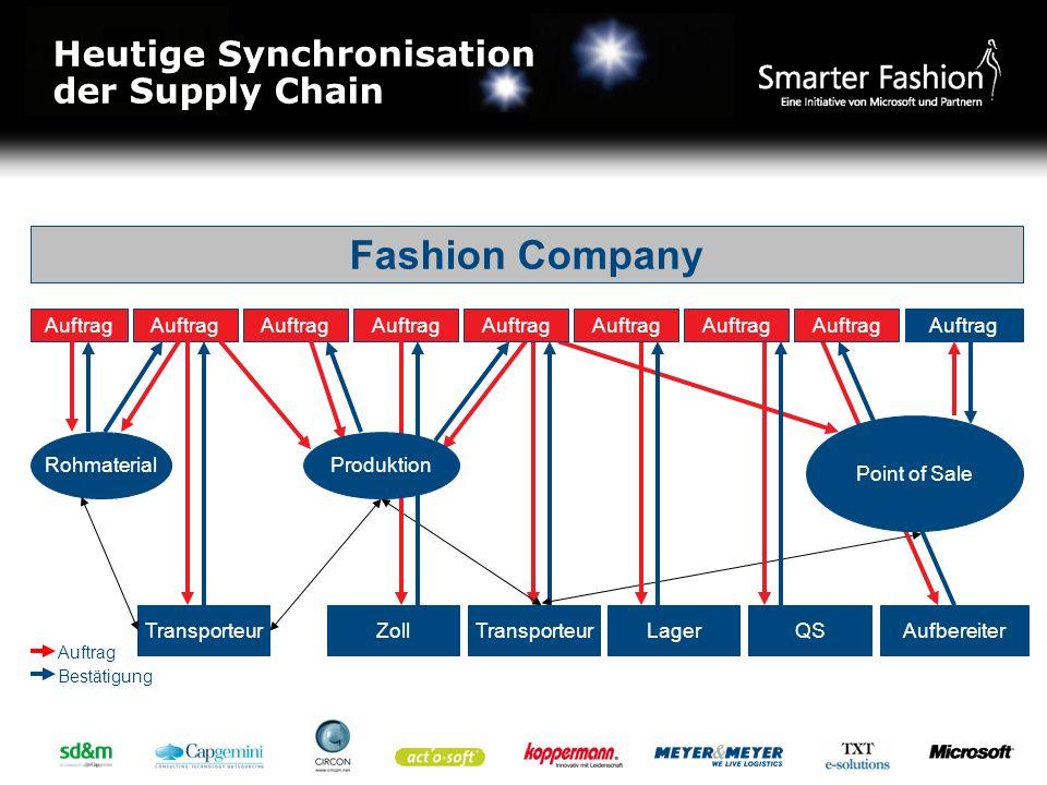 Auftrag Rohmaterial TransporteurZollTransporteurLagerQSAufbereiter Point of Sale Auftrag Produktion Fashion Company Bestätigung Auftrag Heutige Synchr