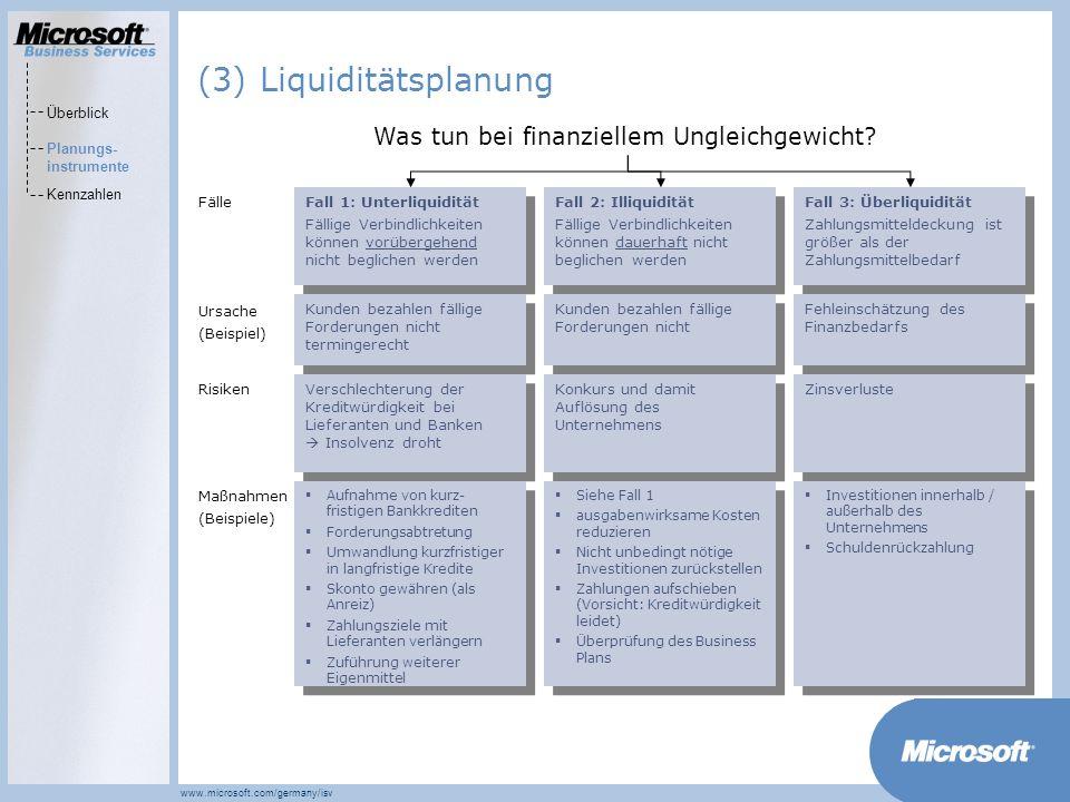MarketsPrograms www.microsoft.com/germany/isv Was tun bei finanziellem Ungleichgewicht.