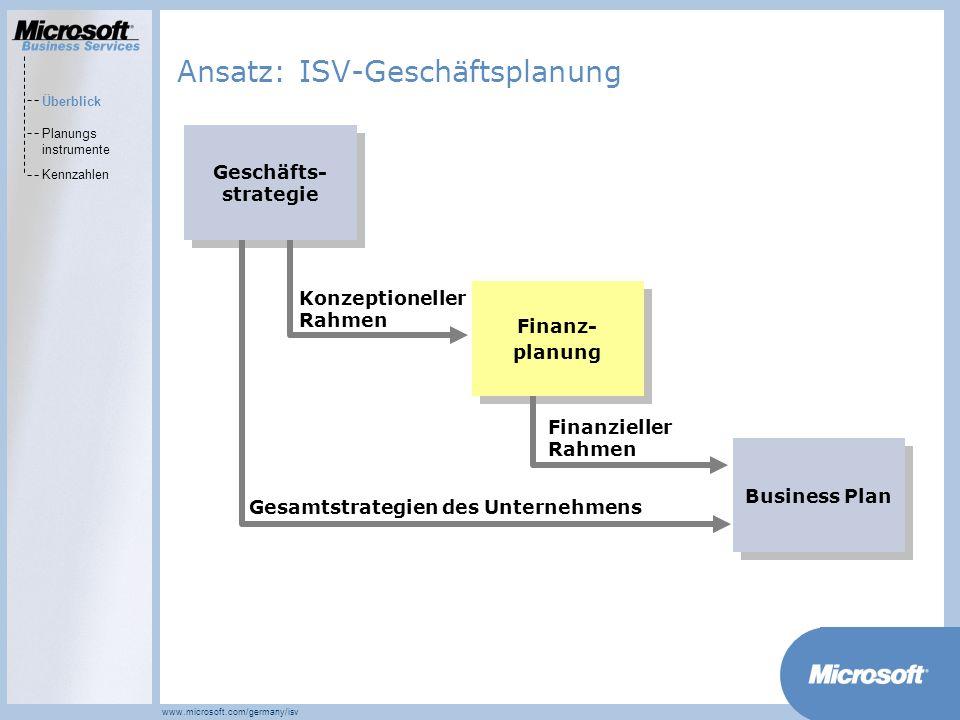 MarketsPrograms www.microsoft.com/germany/isv Ansatz: ISV-Geschäftsplanung Konzeptioneller Rahmen Finanzieller Rahmen Gesamtstrategien des Unternehmens Geschäfts- strategie Finanz- planung Finanz- planung Business Plan Überblick Planungs instrumente Kennzahlen