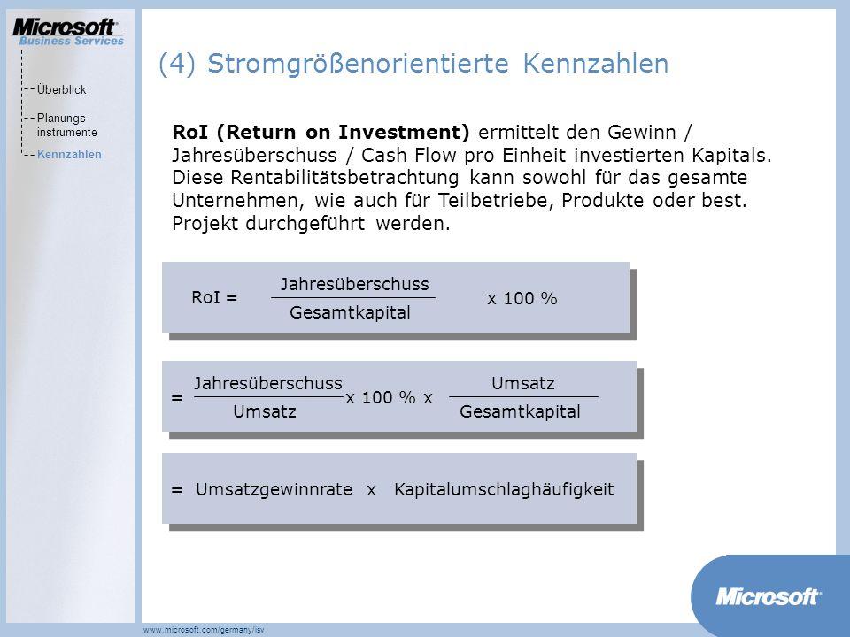 MarketsPrograms www.microsoft.com/germany/isv Jahresüberschuss Gesamtkapital RoI = x 100 % Jahresüberschuss Umsatz x 100 %= Umsatz Gesamtkapital x Umsatzgewinnrate=Kapitalumschlaghäufigkeit x RoI (Return on Investment) ermittelt den Gewinn / Jahresüberschuss / Cash Flow pro Einheit investierten Kapitals.