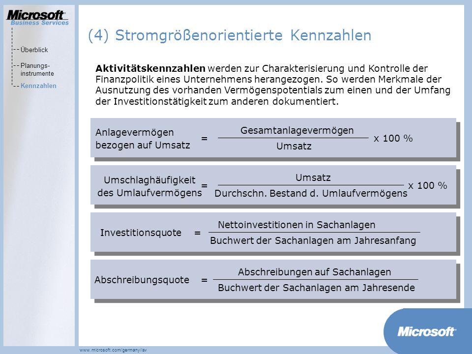 MarketsPrograms www.microsoft.com/germany/isv Gesamtanlagevermögen Umsatz Anlagevermögen bezogen auf Umsatz x 100 %= Aktivitätskennzahlen werden zur Charakterisierung und Kontrolle der Finanzpolitik eines Unternehmens herangezogen.