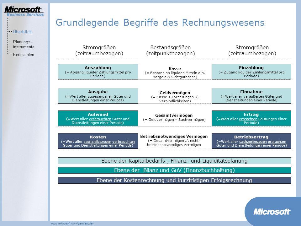 MarketsPrograms www.microsoft.com/germany/isv Festlegung der Ziele und Strategien der Unternehmung Planung der Zielrealisierung Kontrolle der Zielrealisierung Maßnahmenplanung und -durchführung Beantwortung der strategische Fragestellungen (1)Wo stehen wir.