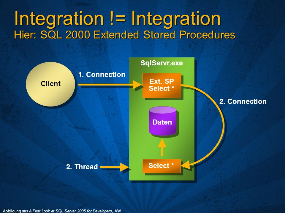 Integration != Integration Hier: SQL 2000 Extended Stored Procedures Client SqlServr.exe Daten Ext.