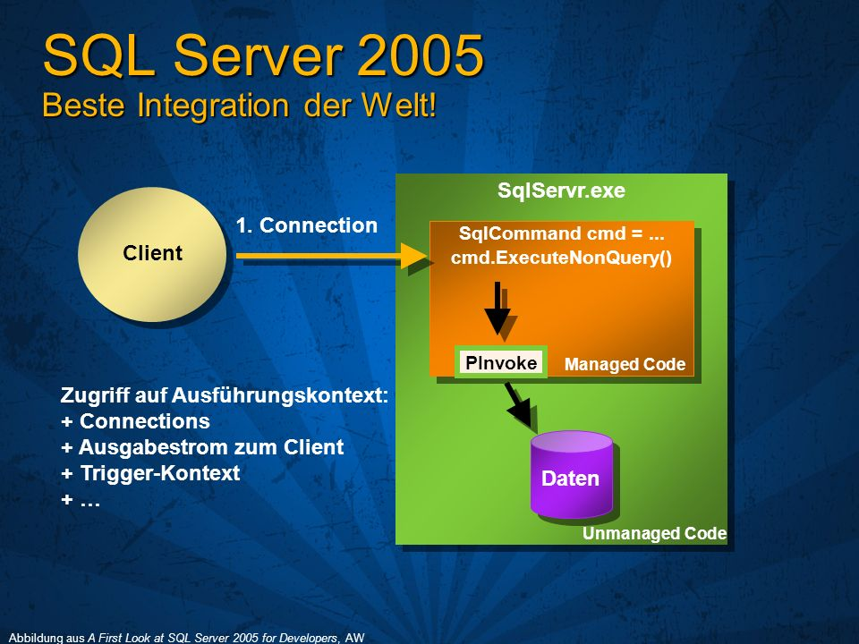 SQL Server 2005 Beste Integration der Welt! SqlServr.exe Daten SqlCommand cmd =... cmd.ExecuteNonQuery() SqlCommand cmd =... cmd.ExecuteNonQuery() Man