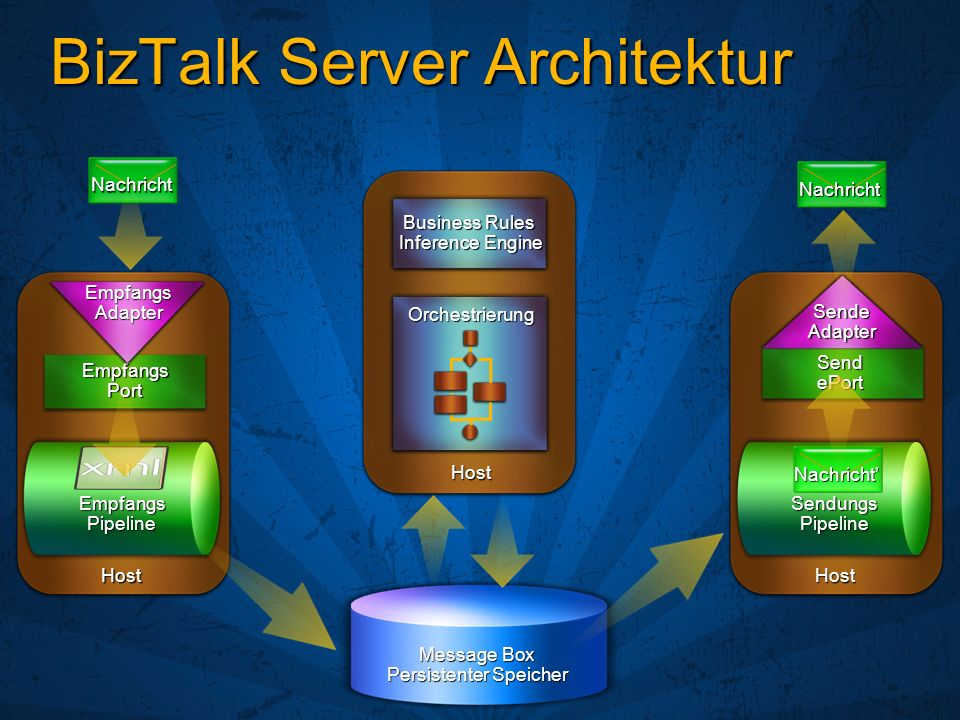 BizTalk Server Architektur Empfangs Port Empfangs Pipeline Send ePort Sende Adapter Sendungs Pipeline Message Box Persistenter Speicher HostHost Host